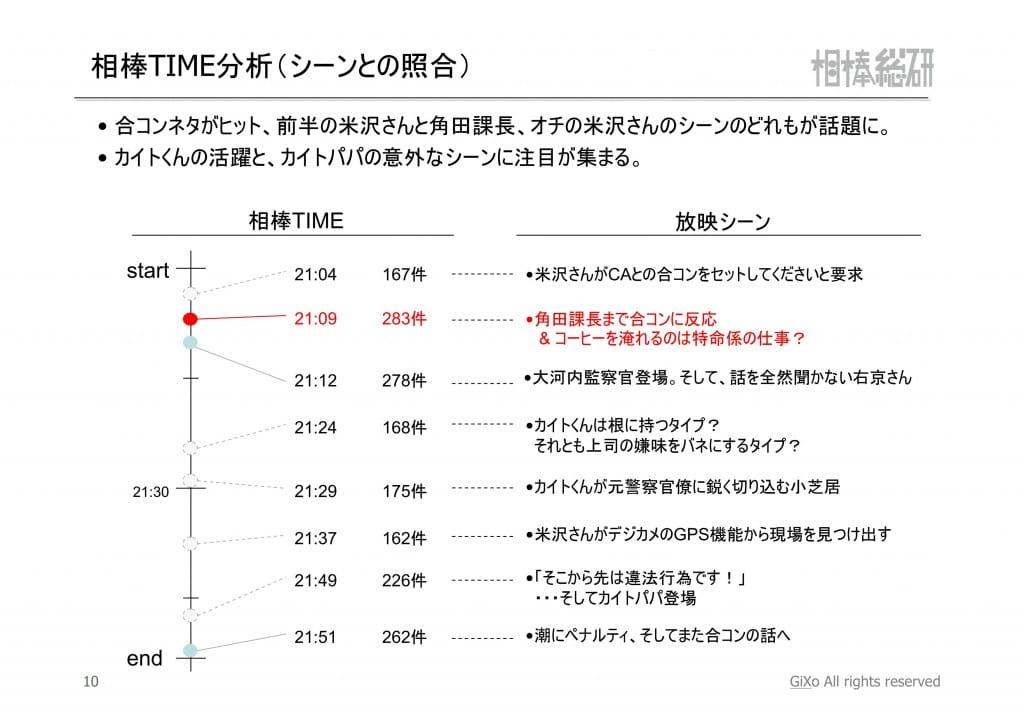 20121104_相棒総研_相棒_第4話_PDF_11