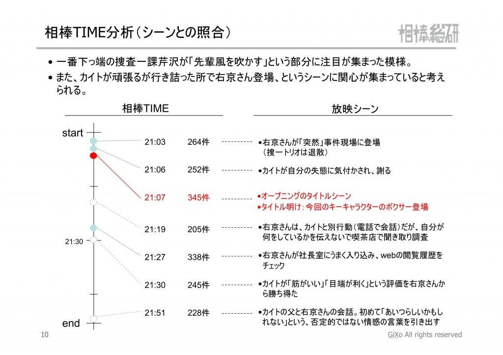 20121027_相棒総研_相棒_第3話_PDF_11