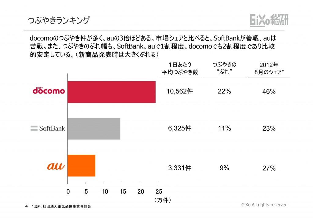 20121010_業界調査部_携帯キャリア_PDF_04