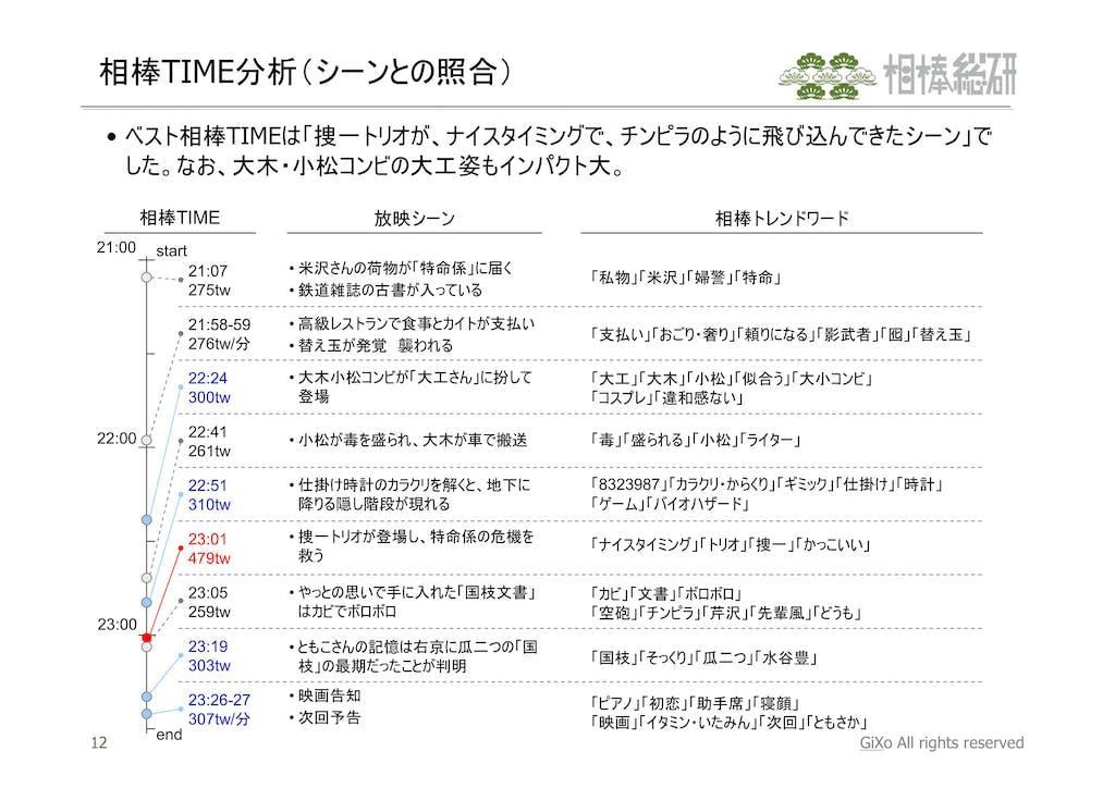 20130114_相棒総研_相棒_スペシャル_PDF_13