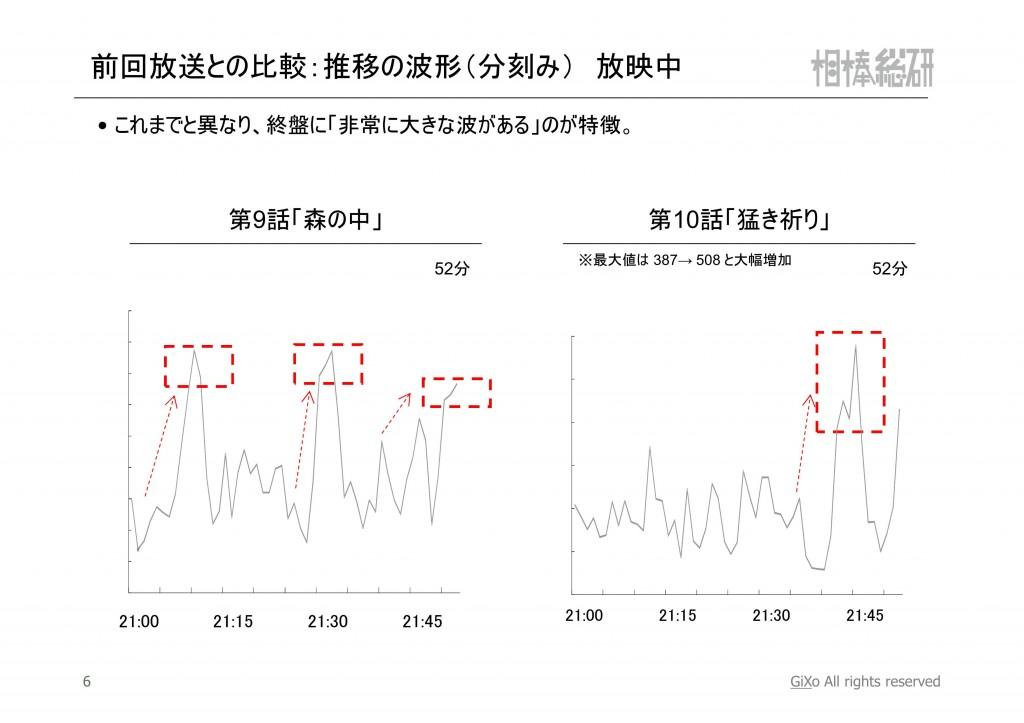 20121224_相棒総研_相棒_第10話_PDF_07