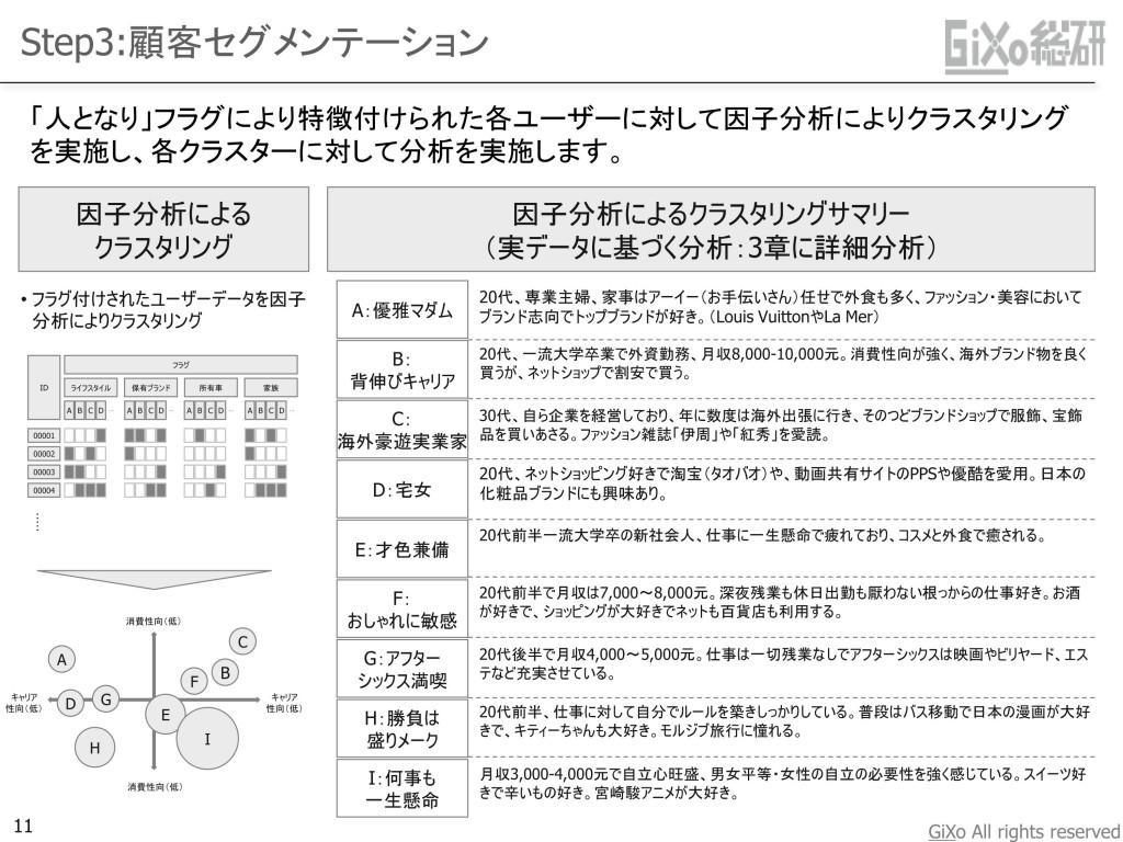 20130108_業界調査部_中国おしゃれ女子_JPN_PDF_11