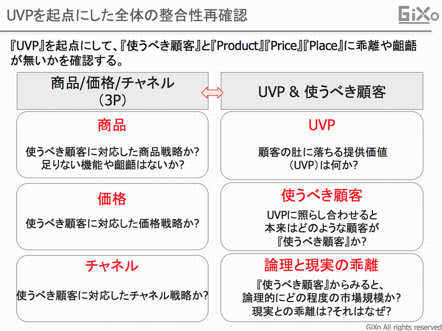 UVPを起点にした全体整合性v02