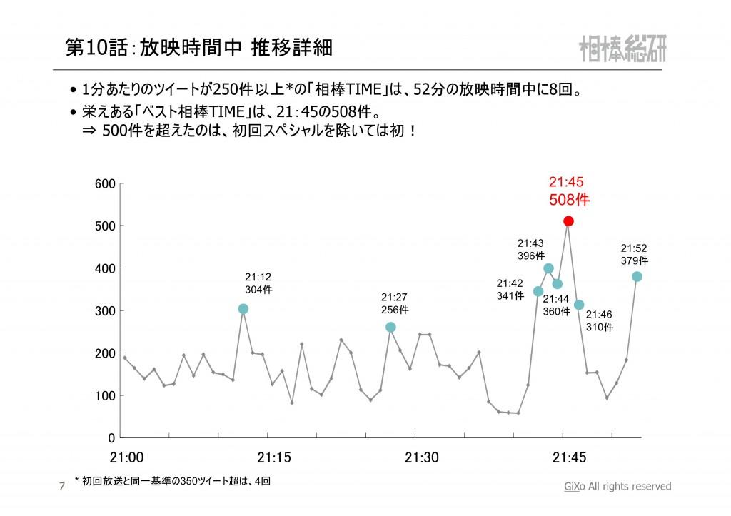 20121224_相棒総研_相棒_第10話_PDF_08