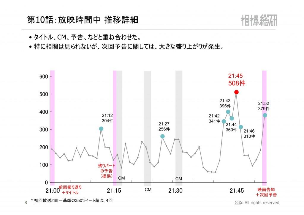 20121224_相棒総研_相棒_第10話_PDF_09