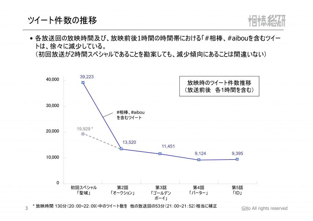 20121119_相棒総研_相棒_第1-5話まとめ_PDF_04