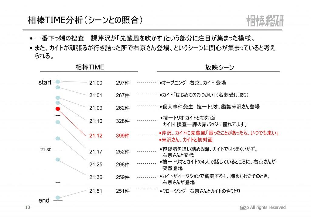 20121023_相棒総研_相棒_第2話_PDF_11