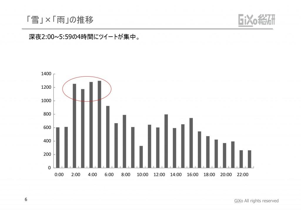 20130208_GRIレポート_東京を襲わなかった大雪_PDF_06