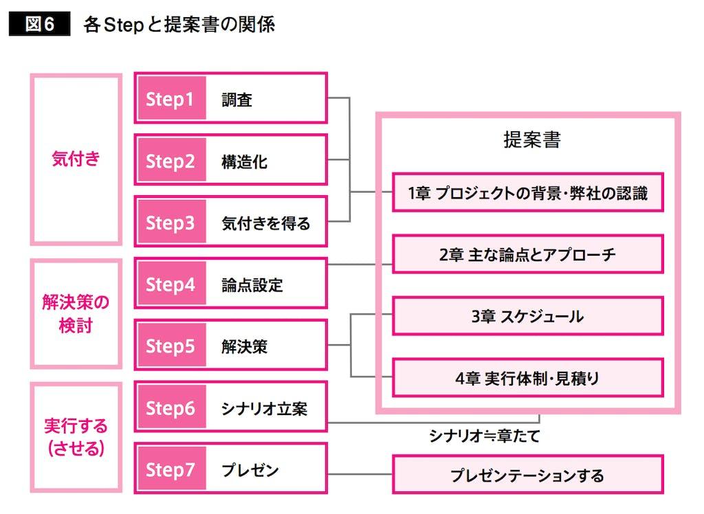 営業思考図6