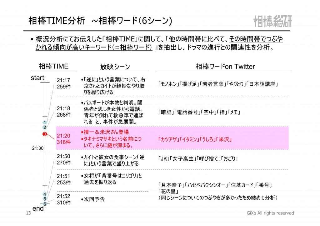 20121112_相棒総研_相棒_第5話_PDF_14