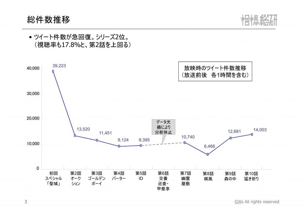 20121224_相棒総研_相棒_第10話_PDF_04