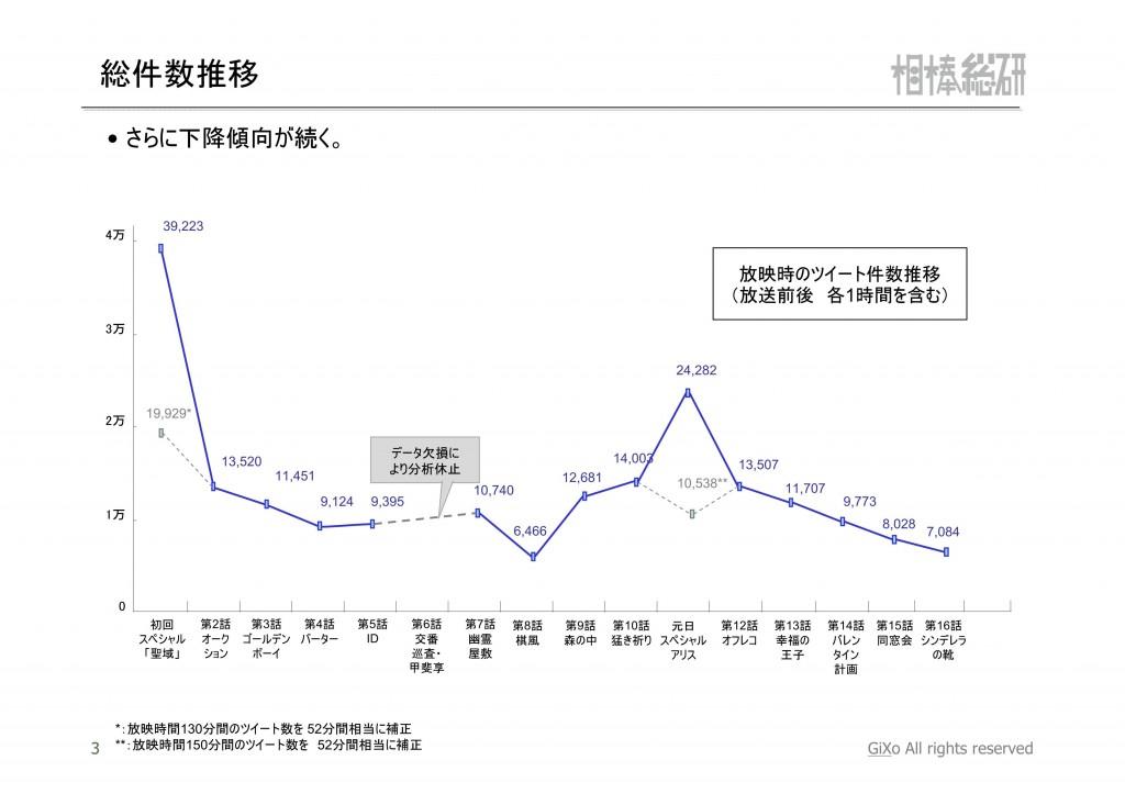 20130224_相棒総研_相棒_第16話_PDF_04