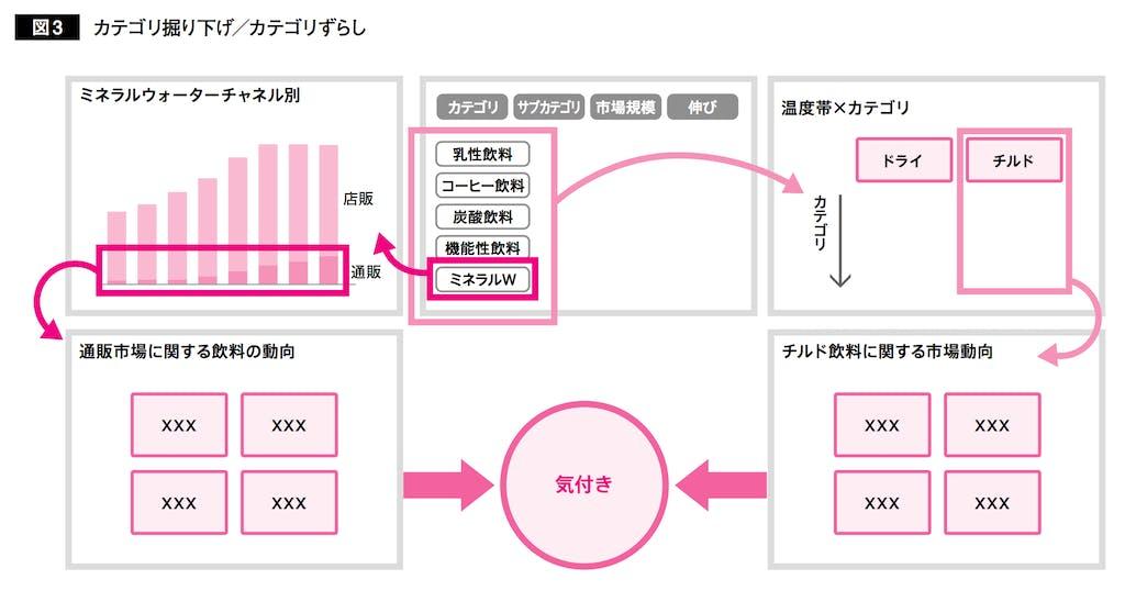 営業思考図3