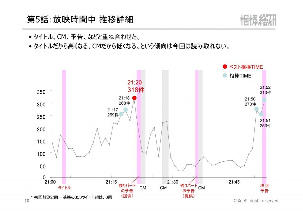 20121112_相棒総研_相棒_第5話_PDF_11
