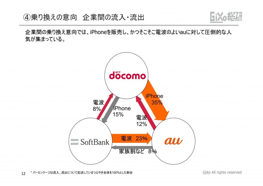 20121010_業界調査部_携帯キャリア_PDF_12