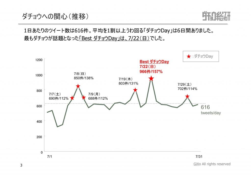 20120815_ダチョウ総研_7月_PDF_03