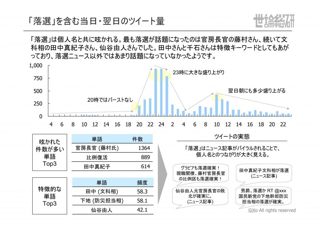 20130125_社会政治部部_衆議院選挙_PDF_17