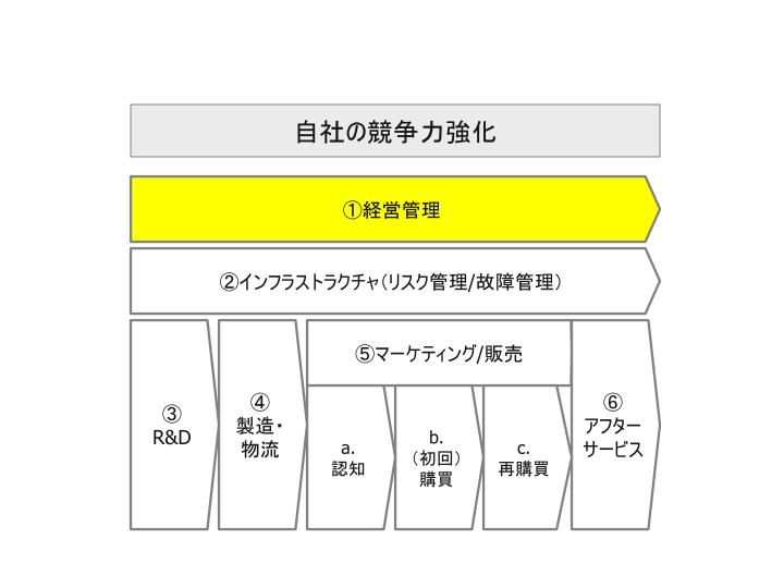 ビッグデータ活用_自社活用領域_01