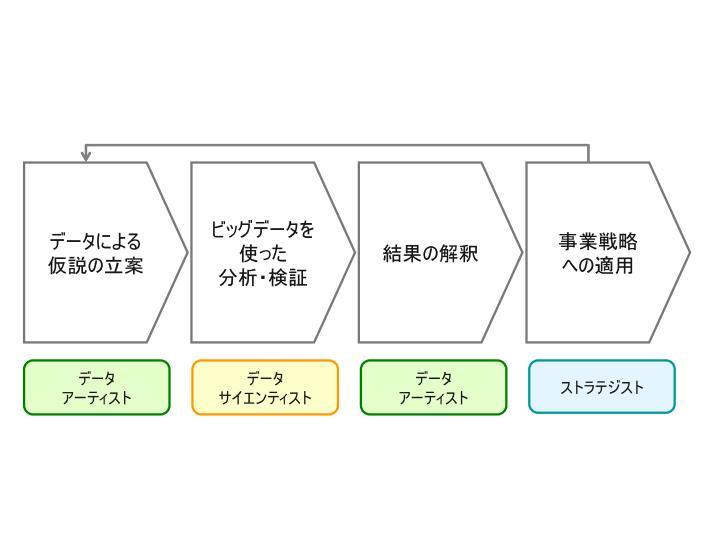 ビッグデータ活用_自社活用領域_14