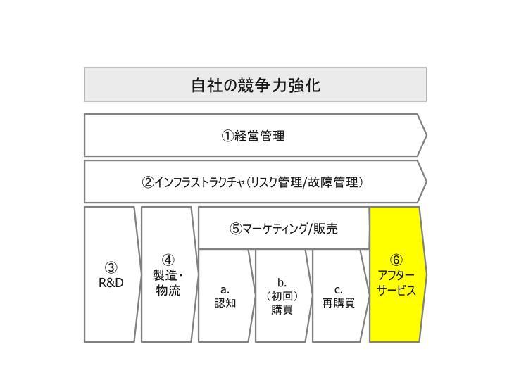 ビッグデータ活用_自社活用領域_08