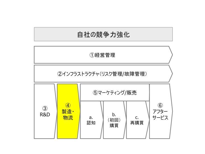 ビッグデータ活用_自社活用領域_04