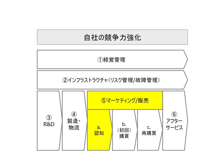 ビッグデータ活用_自社活用領域_05