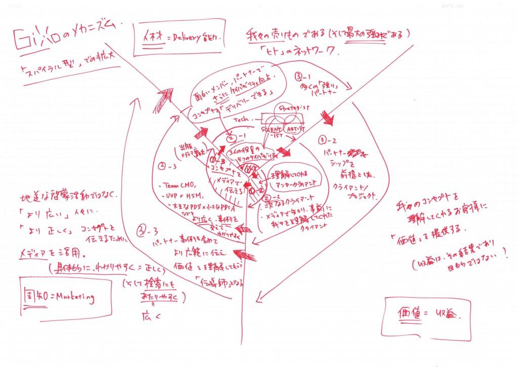 ギックス「儲け話のメカニズム」_02