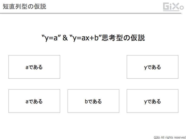 y=ax+b