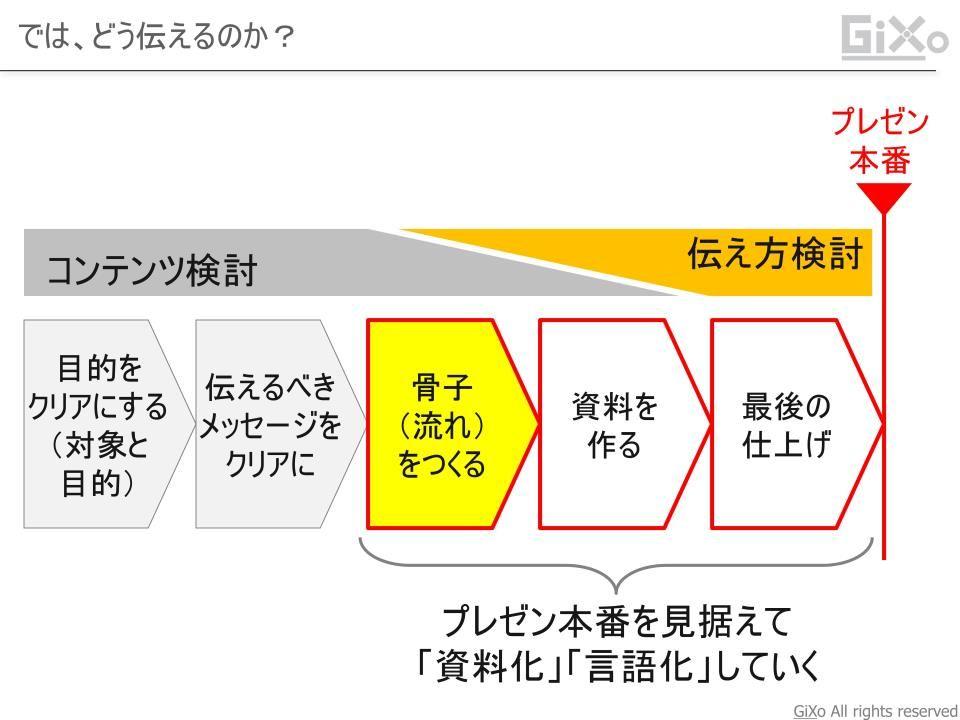 presentation_kotsu007