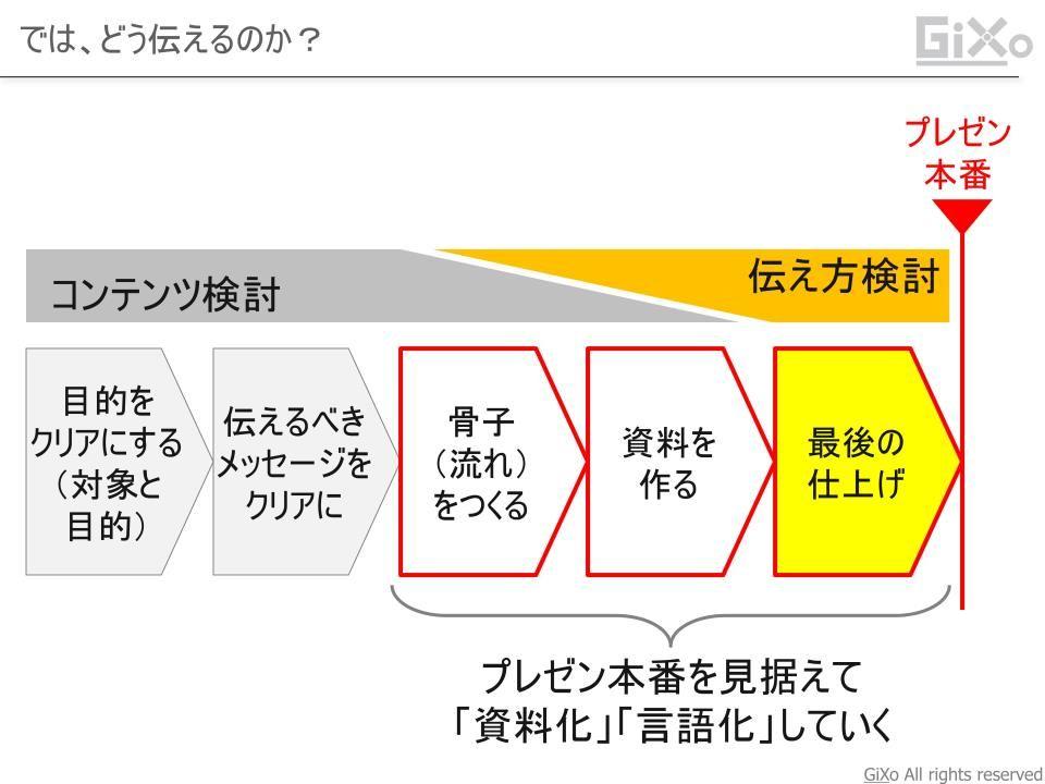 presentation_kotsu014