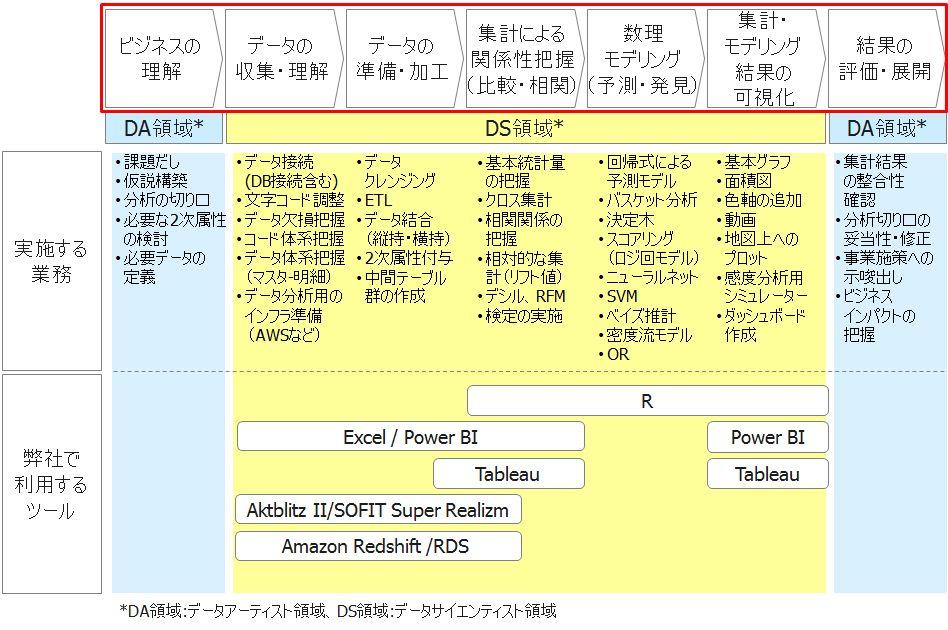 分析体系2.0-2