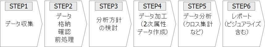 6STEP