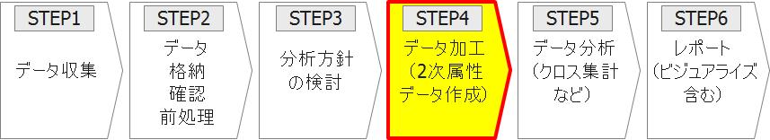 STEP4 データ加工