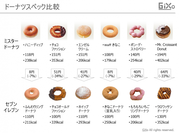 seven_donuts