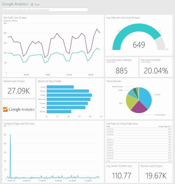 pbi_google_analytics