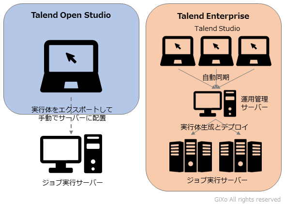 talend_enterprise