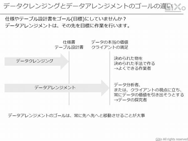 data-arrangement2