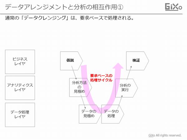 data-arrangement4