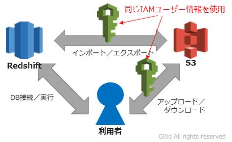 redshift_copy3