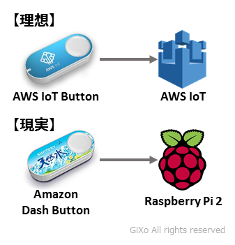 amazon_dash_button1