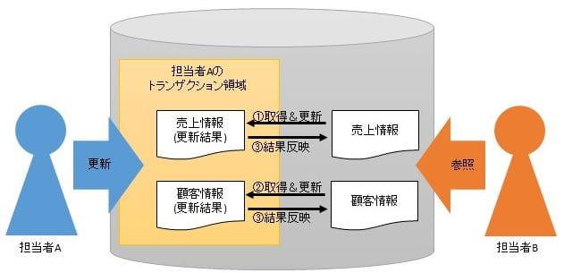 db_transaction