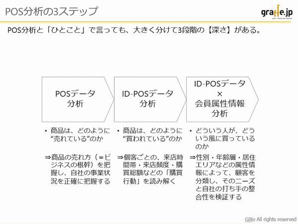 pos_analysis_3step_01