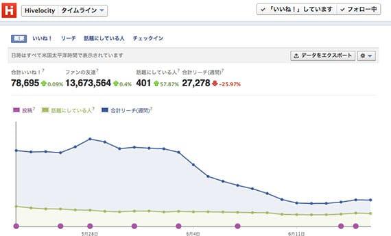 facebook_insights_updata