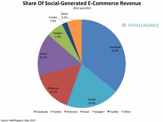 shareofsocialgenerated-big