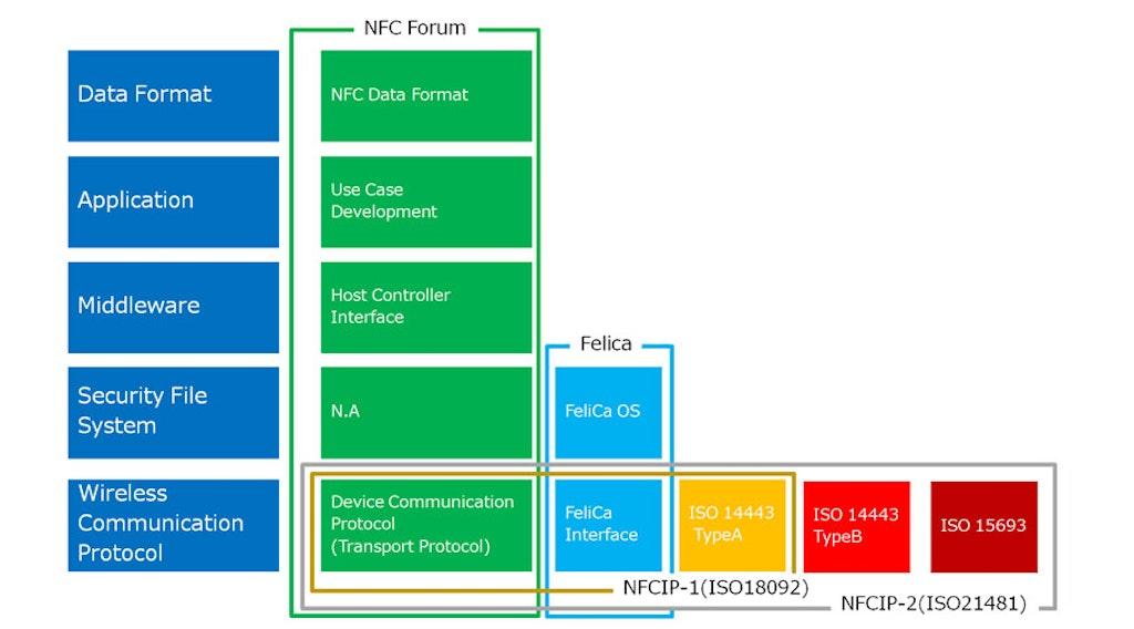 NFC-chart