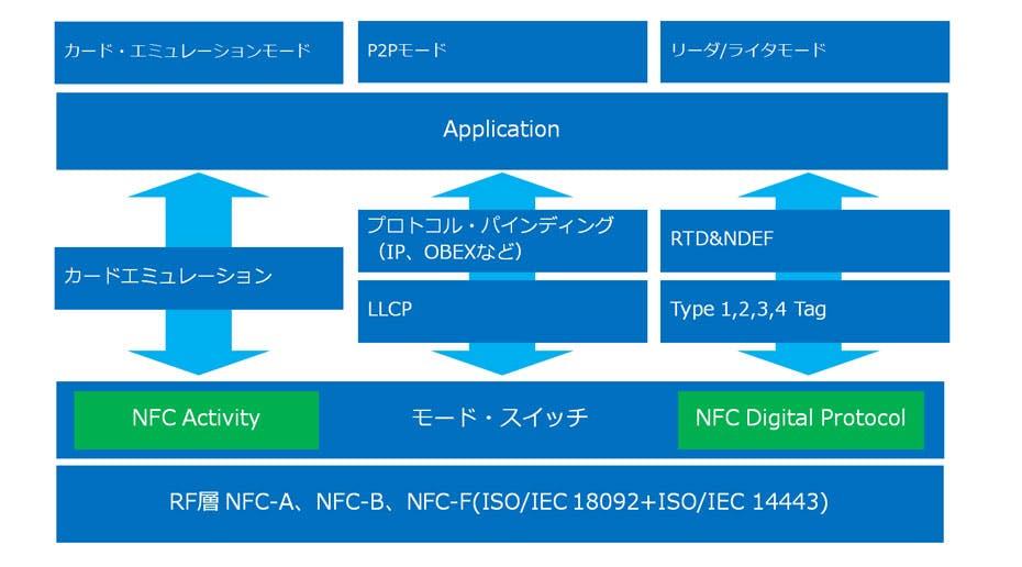NFC-chart2