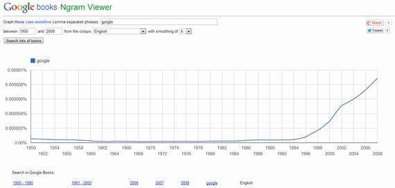 google-books-ngram-viewer