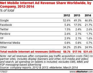 world-mobile-ads-share