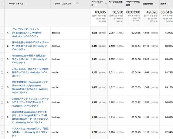 google-analytics-all-page-second