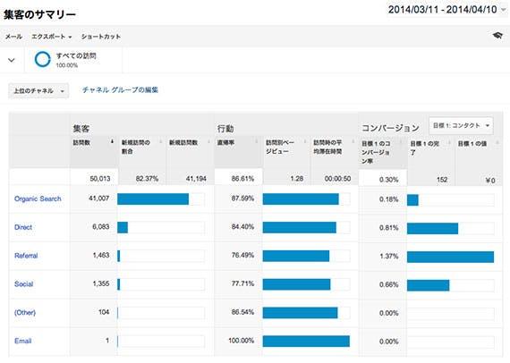 google-analytics-attract-overview